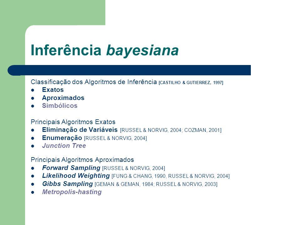 Inferência bayesiana Classificação dos Algoritmos de Inferência [CASTILHO & GUTIERREZ, 1997] Exatos.